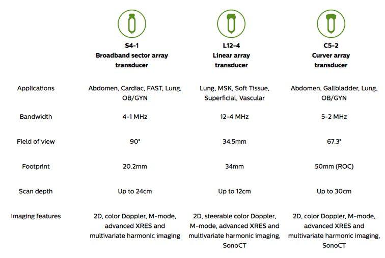 Philips Lumify Transducers