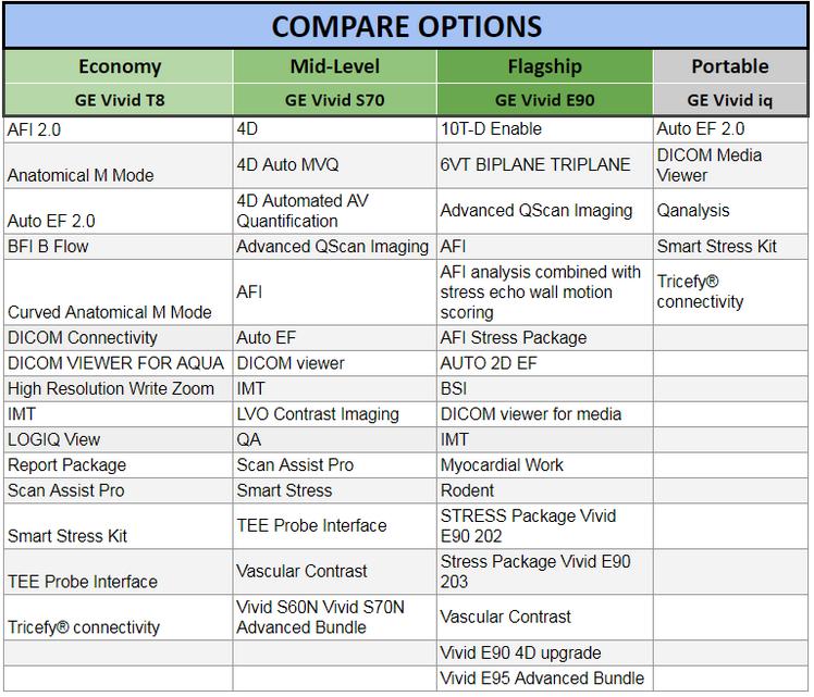 compare options