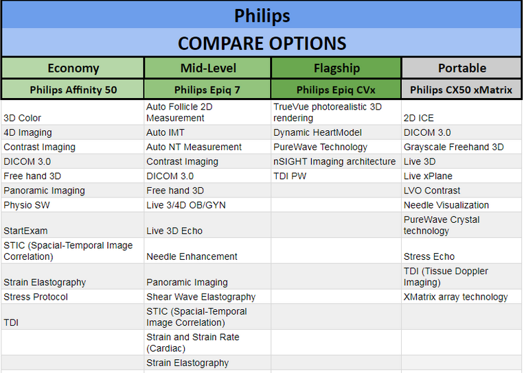 Philips Ultrasound Machine Options