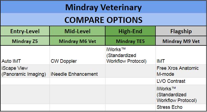 Mindray Veterinary Ultrasounds