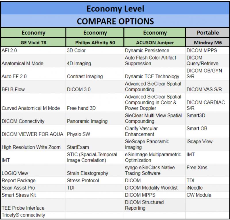 economy level cardiac ultrasound options